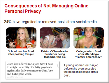 Consequences of Not Managing Online Personal Privacy